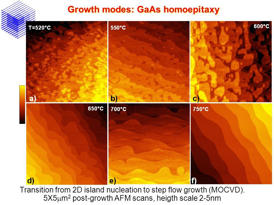 Growth modes: GaAs homoepitaxy