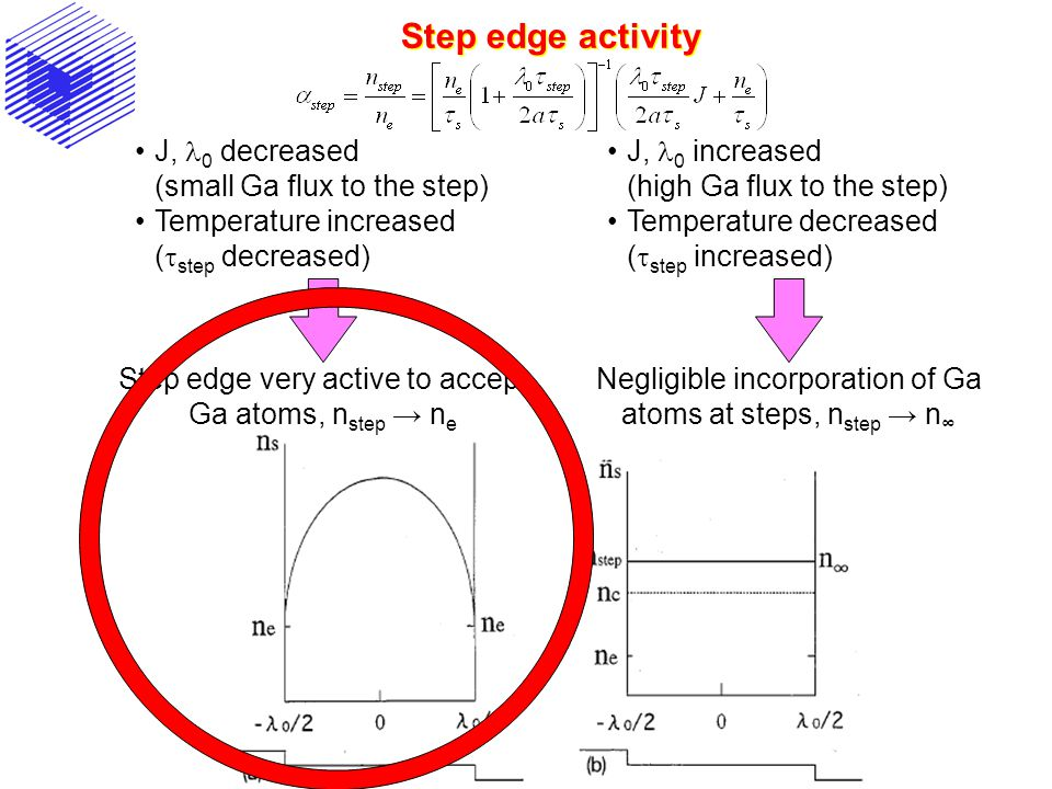 Step edge activity J, l0 decreased (small Ga flux to the step)