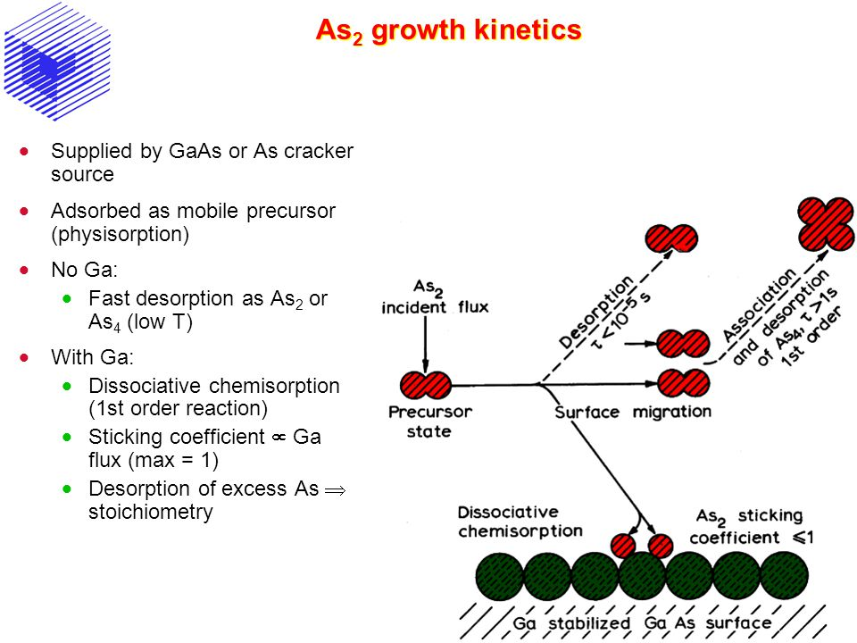 As2 growth kinetics Supplied by GaAs or As cracker source