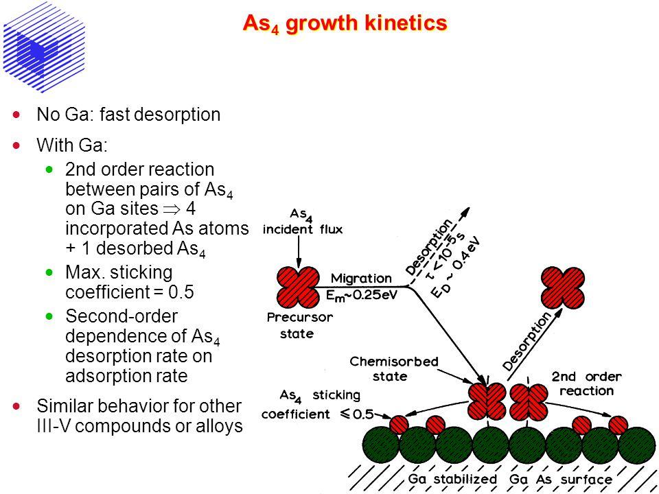 As4 growth kinetics No Ga: fast desorption With Ga: