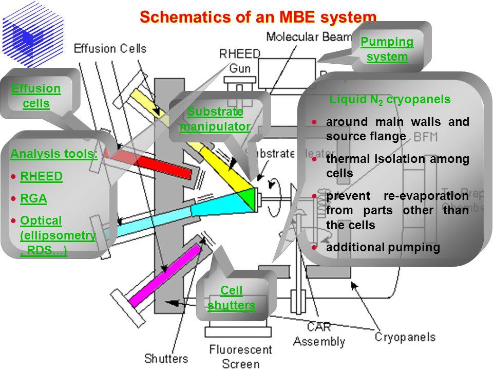 Schematics of an MBE system