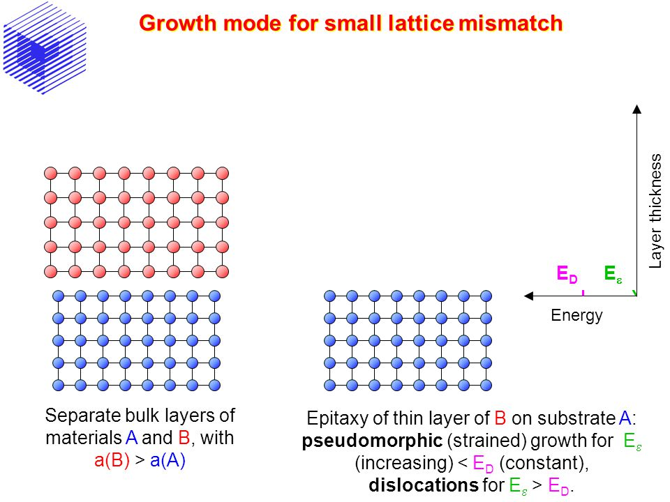 Growth mode for small lattice mismatch