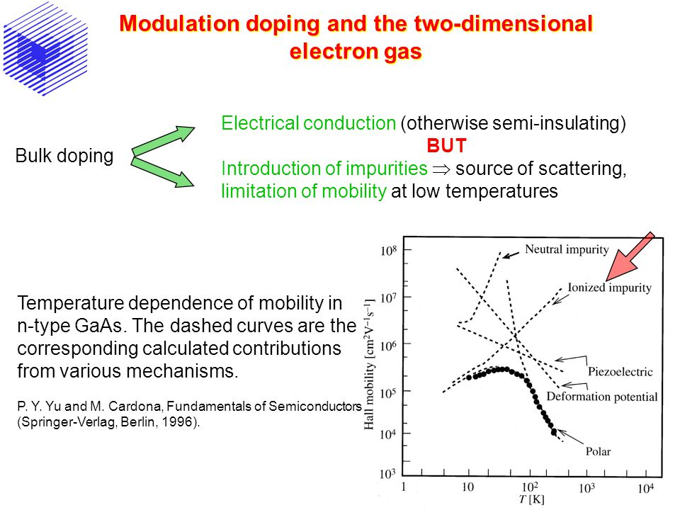 Modulation doping and the two-dimensional electron gas