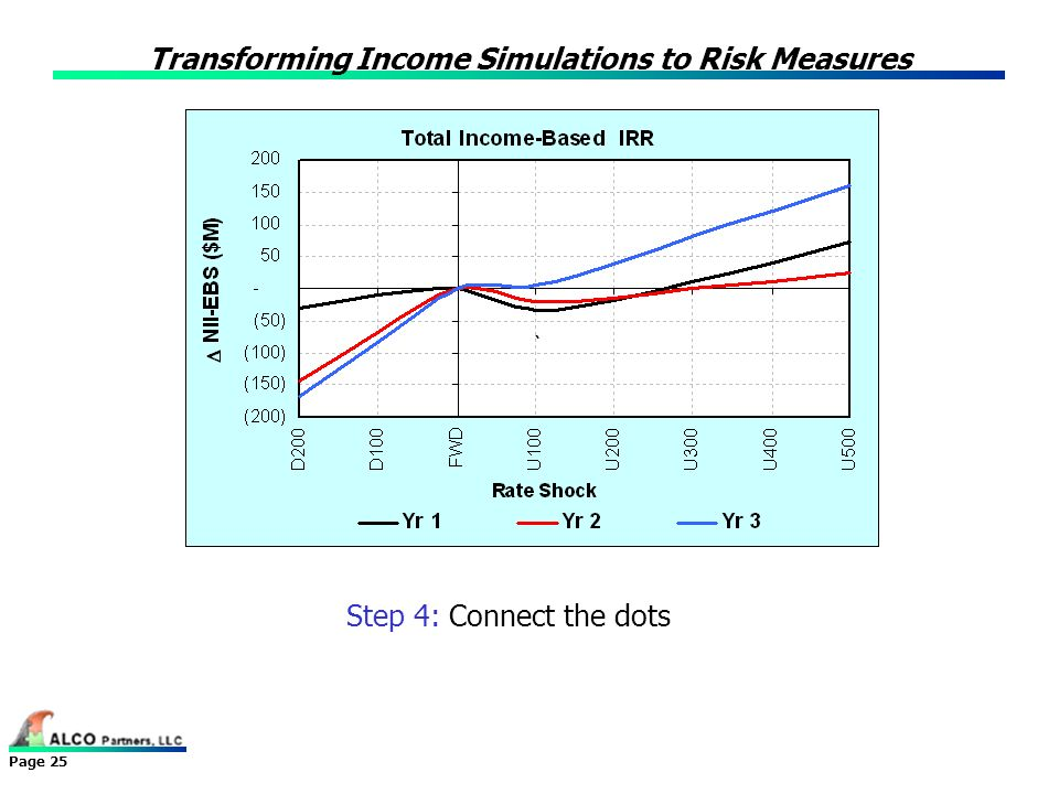 Transforming Income Simulations to Risk Measures