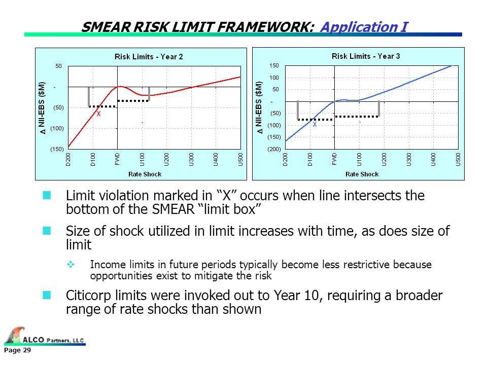 SMEAR RISK LIMIT FRAMEWORK: Application I