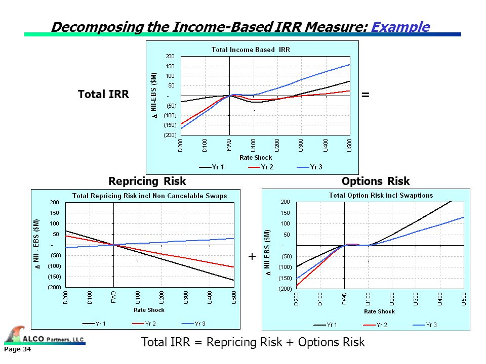 Decomposing the Income-Based IRR Measure: Example