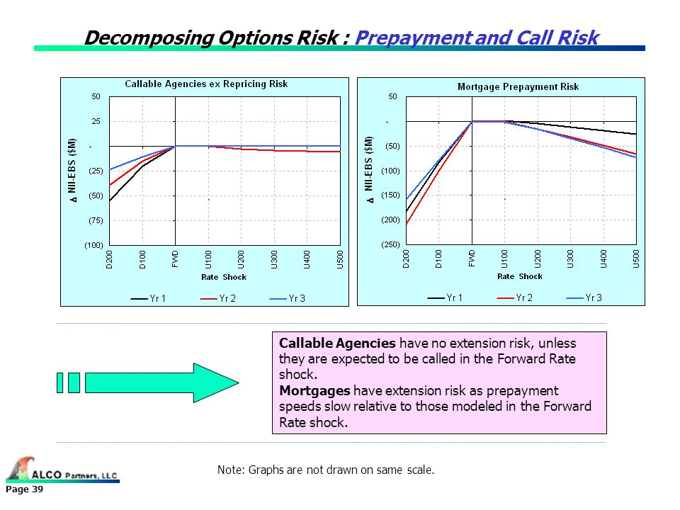 Decomposing Options Risk : Prepayment and Call Risk