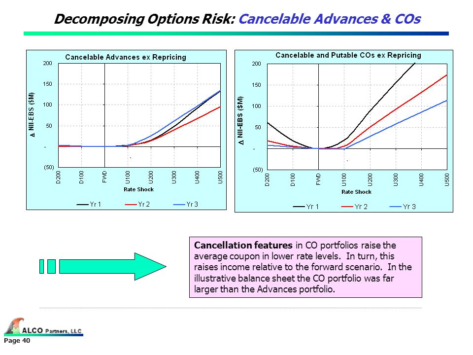 Decomposing Options Risk: Cancelable Advances & COs