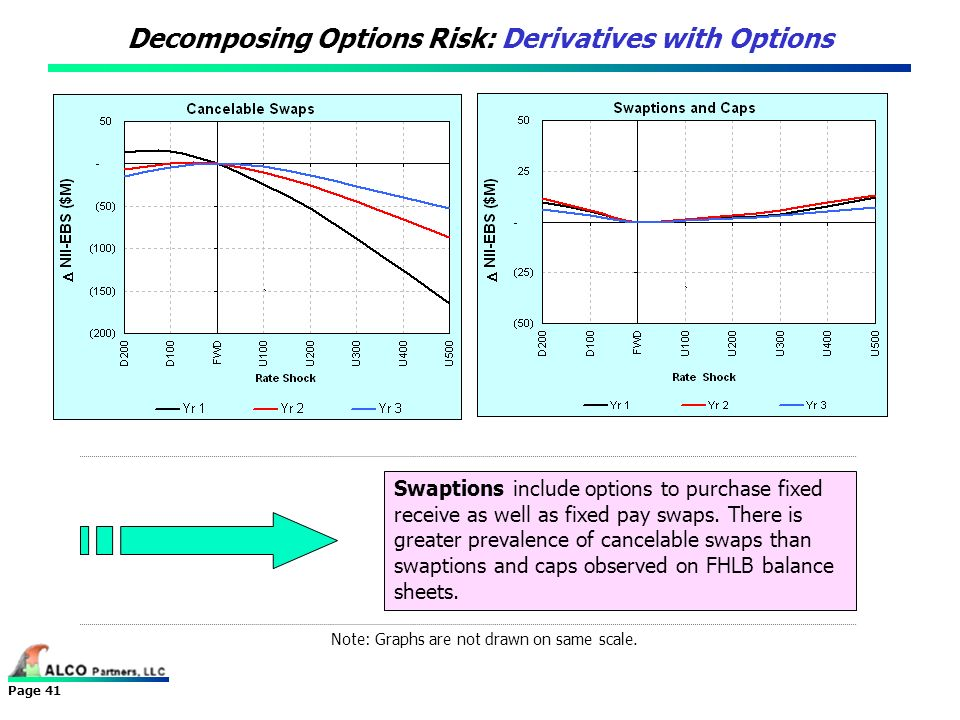Decomposing Options Risk: Derivatives with Options