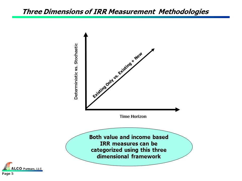 Three Dimensions of IRR Measurement Methodologies