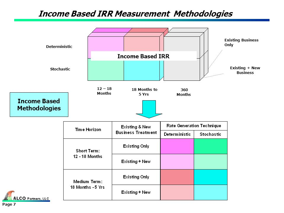 Income Based IRR Measurement Methodologies
