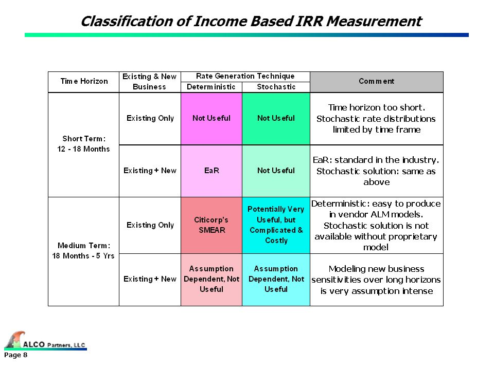 Classification of Income Based IRR Measurement