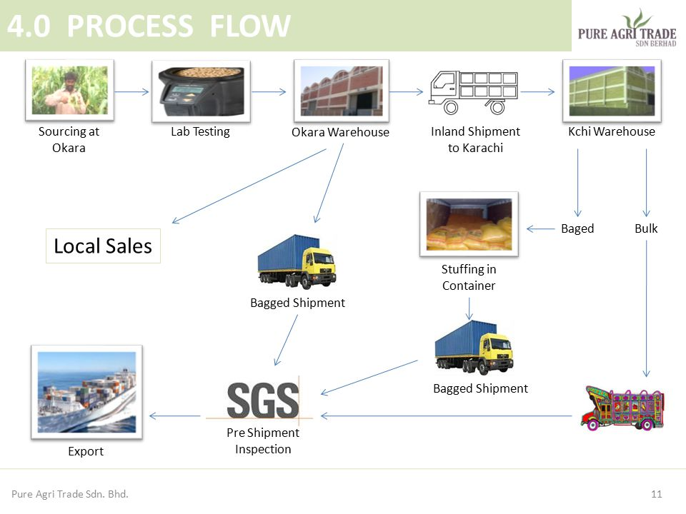 4.0 PROCESS FLOW Local Sales Sourcing at Okara Lab Testing