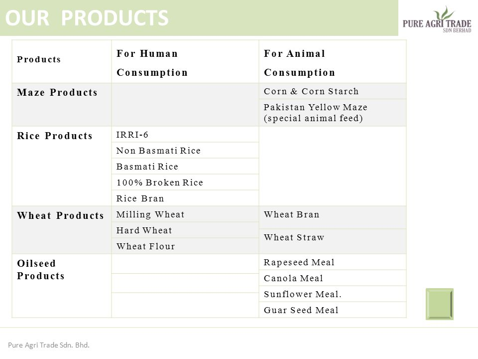 OUR PRODUCTS For Human Consumption For Animal Consumption