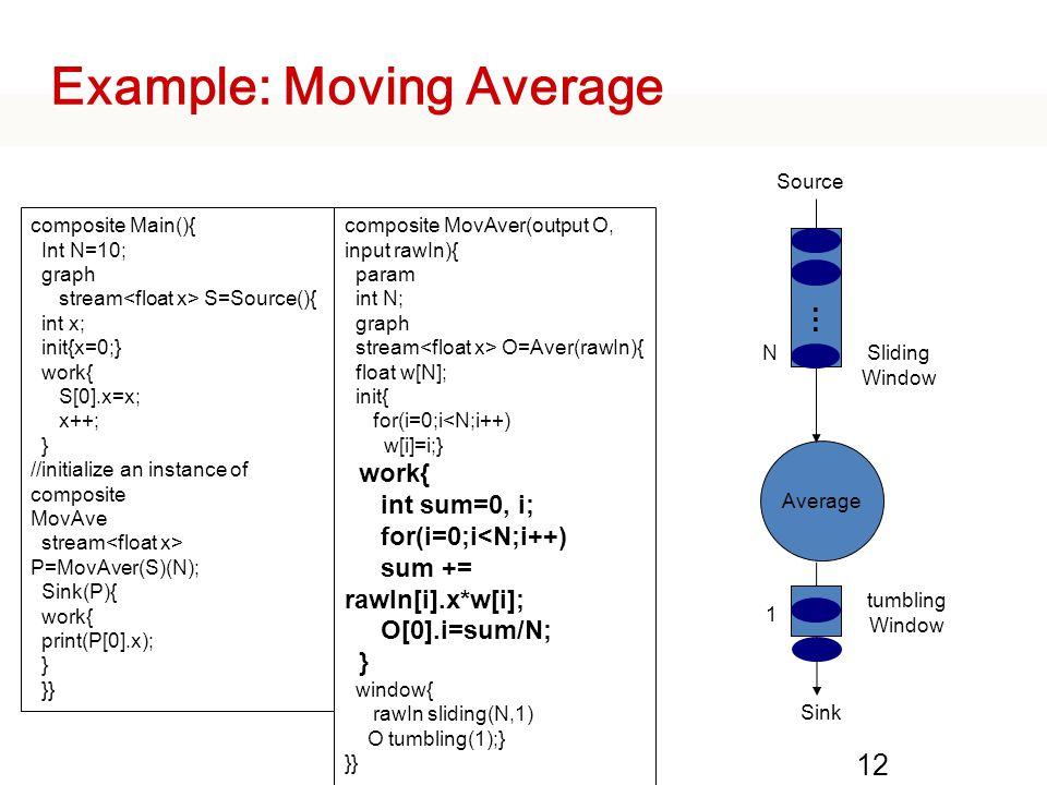Example: Moving Average