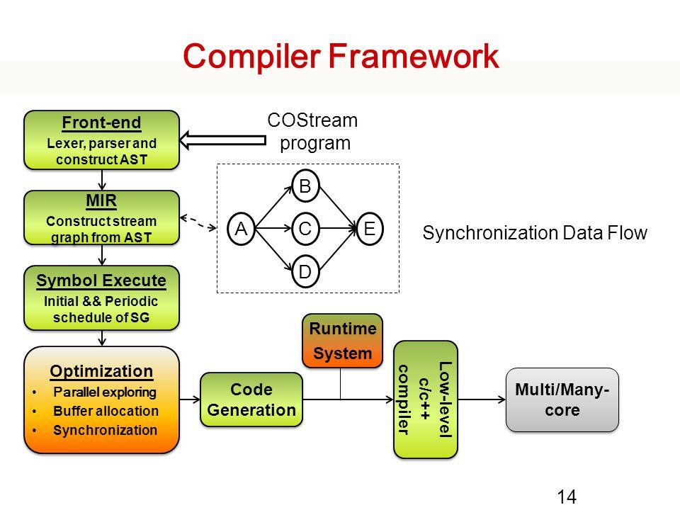 Compiler Framework COStream program B A C E Synchronization Data Flow