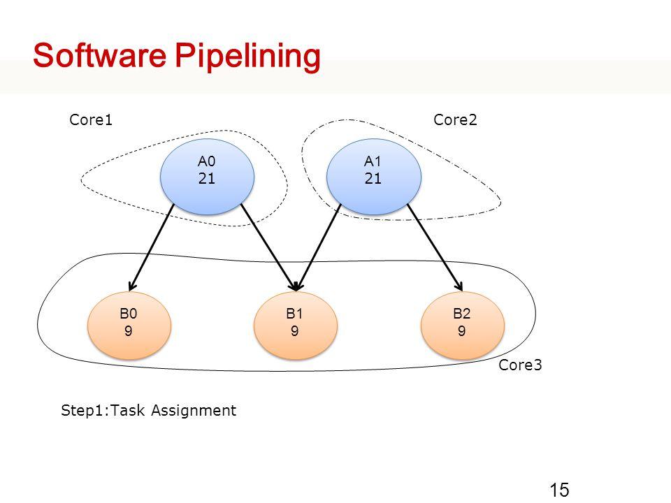 Software Pipelining A0 21 A1 B0 9 B1 B2 Core1 Core2 Core3