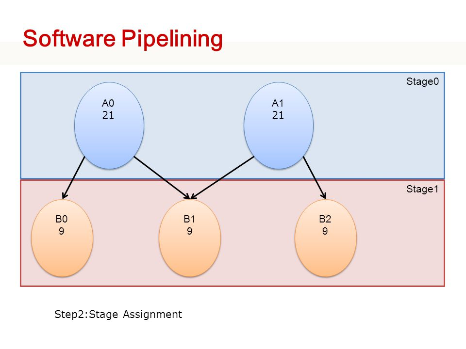 Software Pipelining Stage1 Stage0 A0 21 A1 B0 9 B1 B2