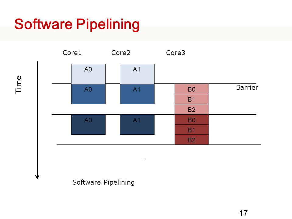 Software Pipelining Time B0 B1 B2 Core1 Core2 Core3 A0 A1 …