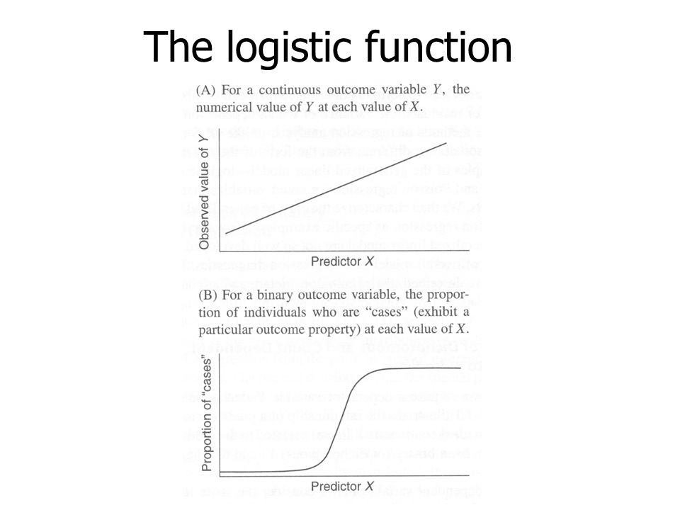 The logistic function