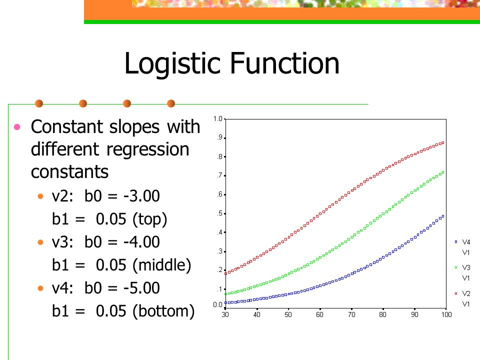 Logistic Function Constant slopes with different regression constants