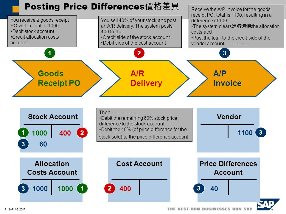Posting Price Differences價格差異