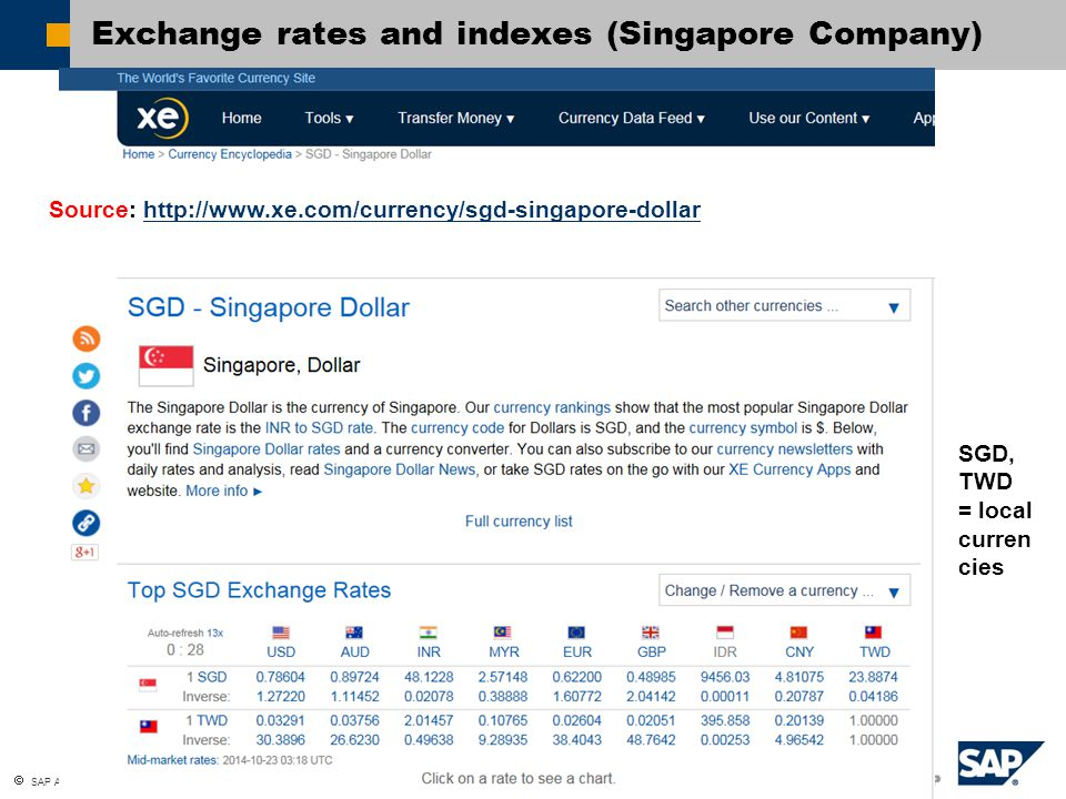 Exchange rates and indexes (Singapore Company)