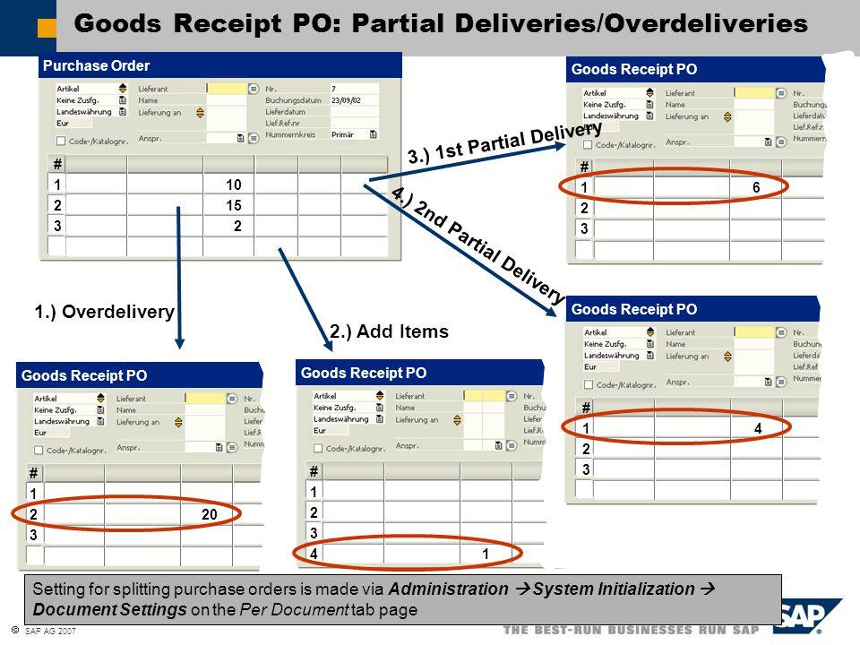 Goods Receipt PO: Partial Deliveries/Overdeliveries