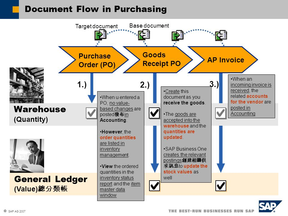 Document Flow in Purchasing