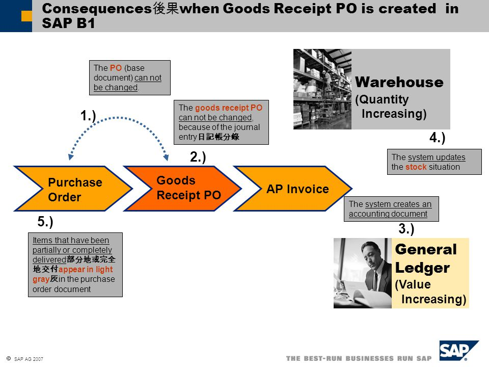 Consequences後果when Goods Receipt PO is created in SAP B1