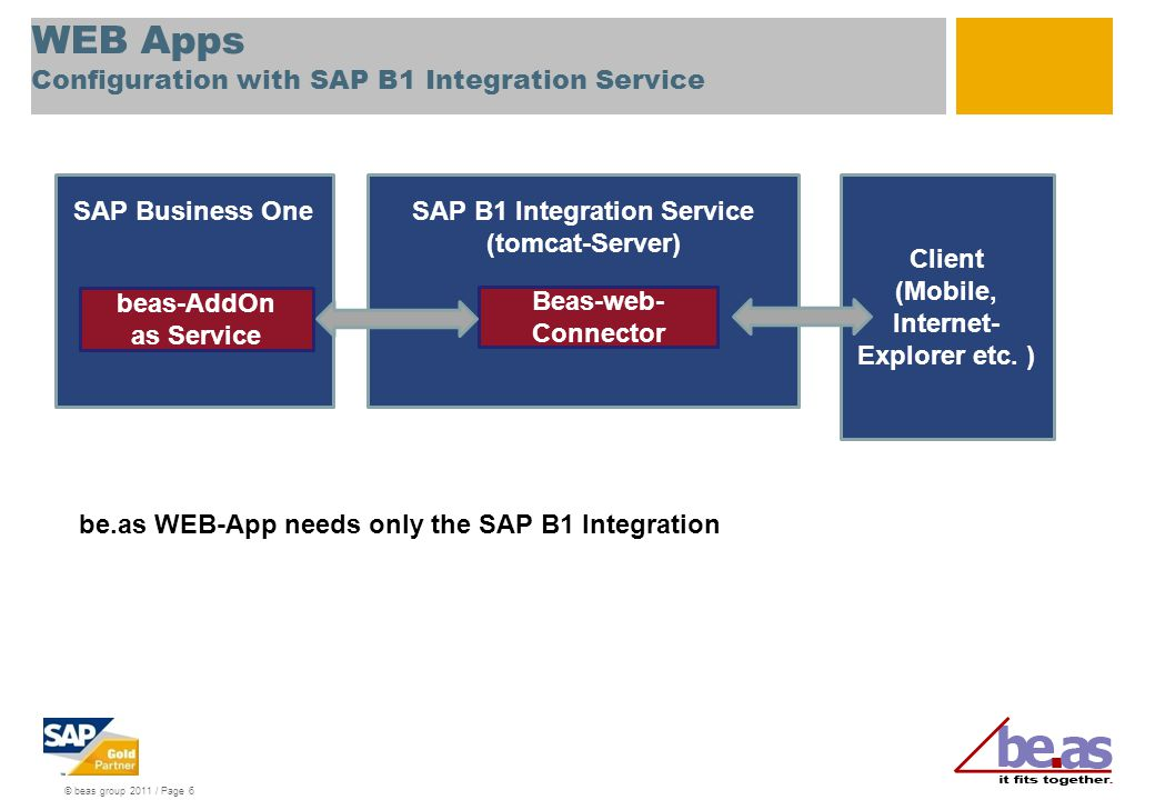 WEB Apps Configuration with SAP B1 Integration Service