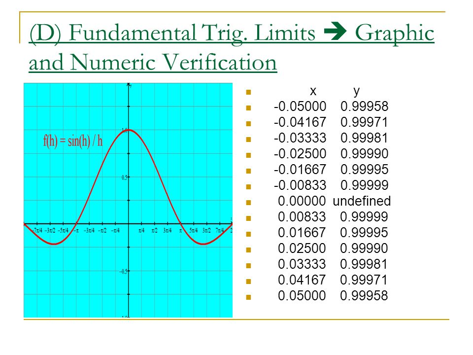 (D) Fundamental Trig. Limits  Graphic and Numeric Verification