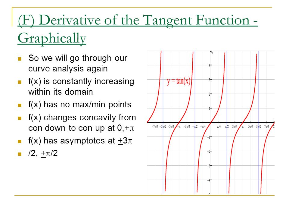 (F) Derivative of the Tangent Function - Graphically