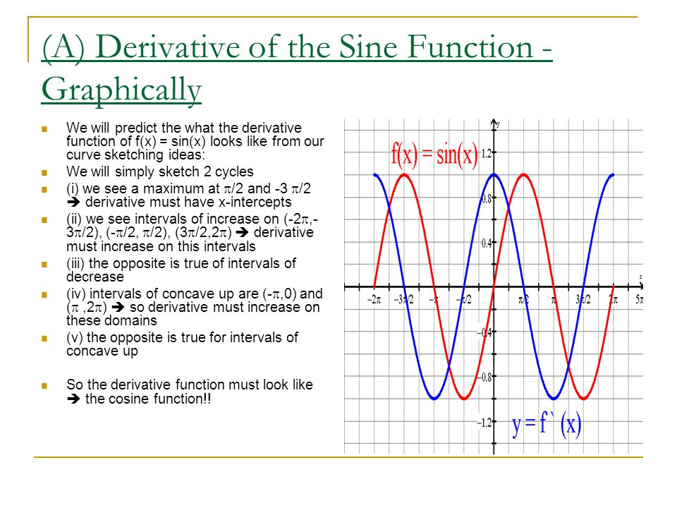 (A) Derivative of the Sine Function - Graphically
