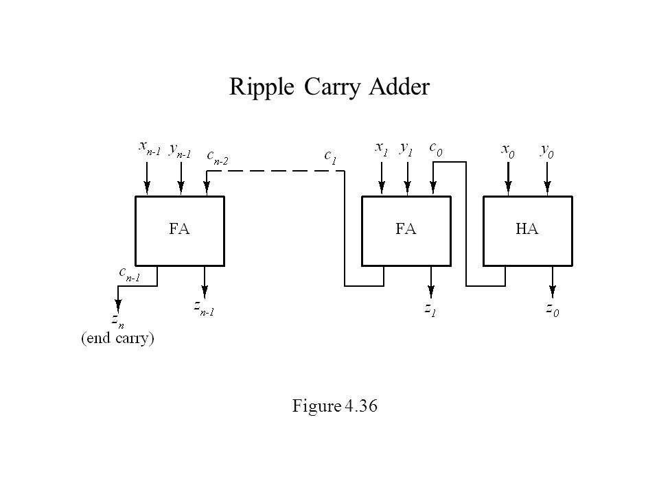 carry ripple adder essay Subsystems 111 introduction the simplest design is the carry-ripple adder in which the carry-out of one bit is sim-ply connected as the carry-in to the next.