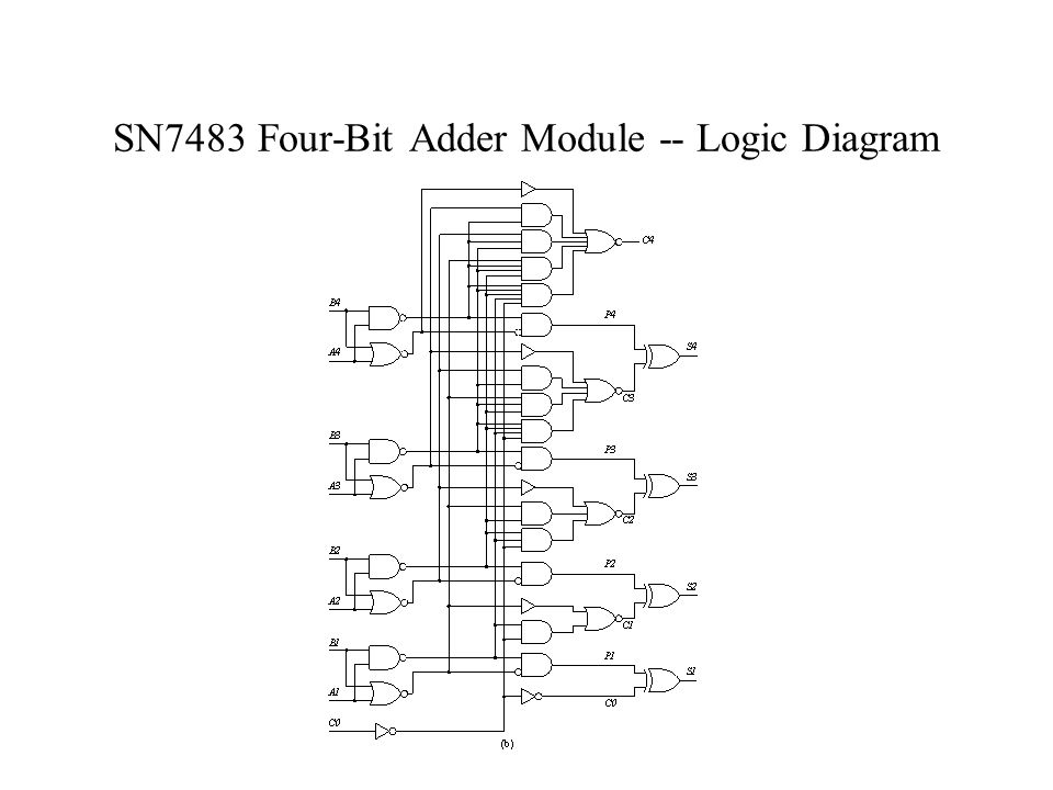 chapter 4 -- modular combinational logic
