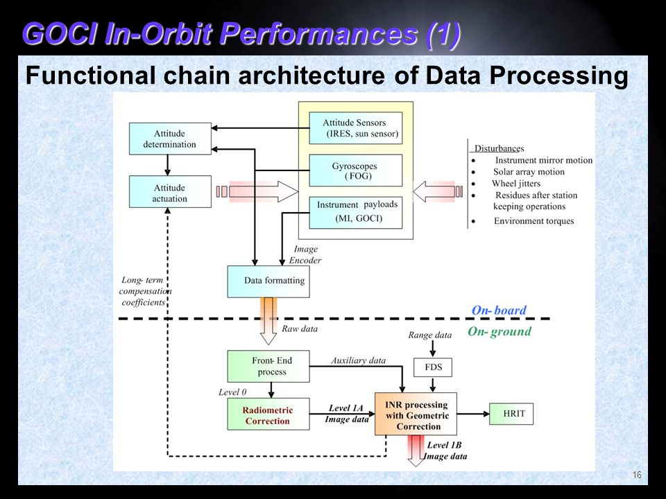 GOCI In-Orbit Performances (1)