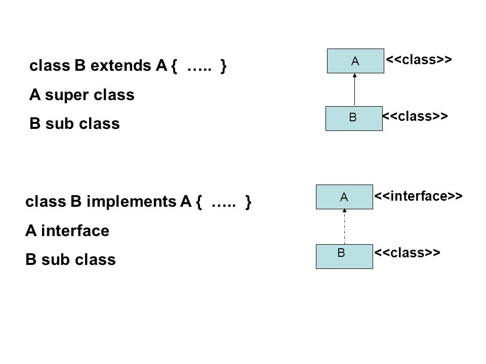 class B implements A { ….. } A interface B sub class