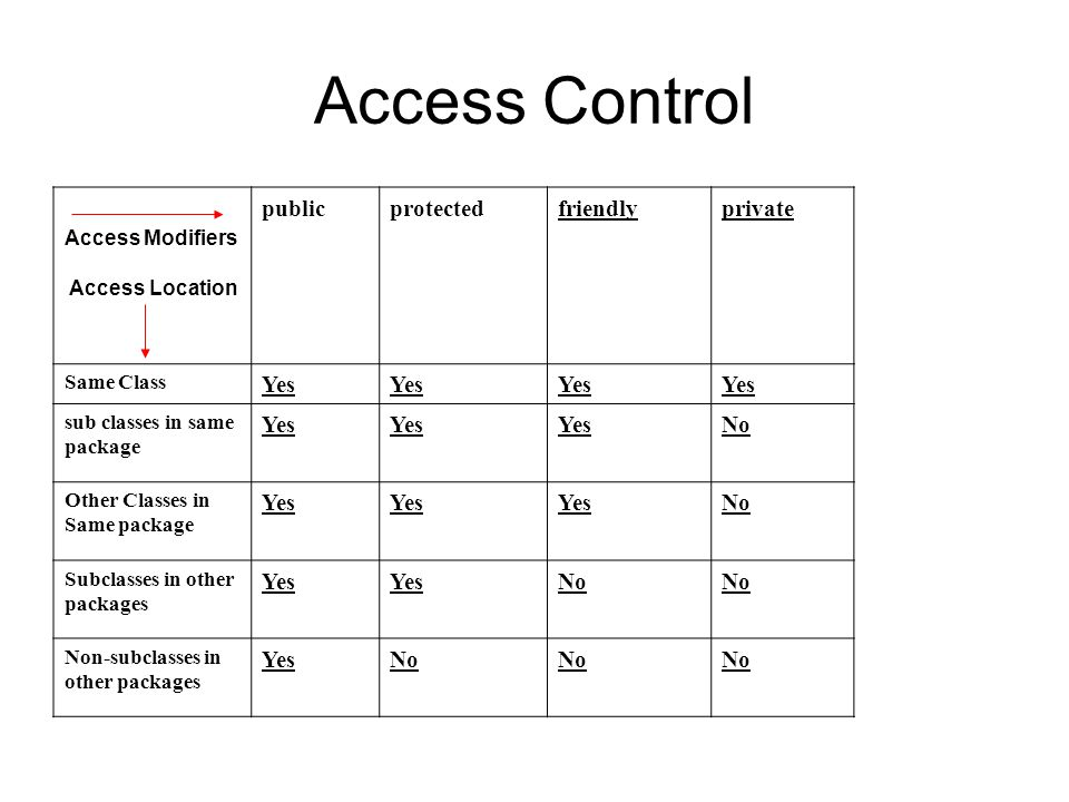 Access Control public protected friendly private Yes No