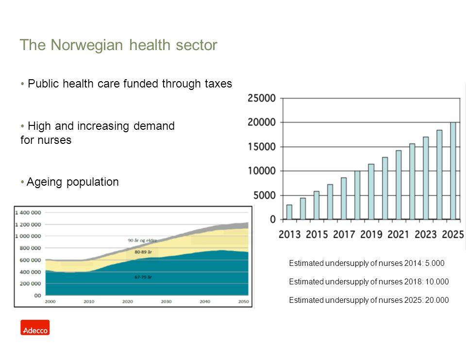 The Norwegian health sector