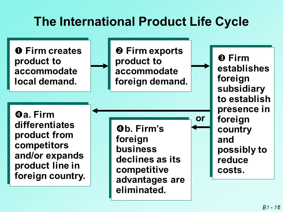 The International Product Life Cycle