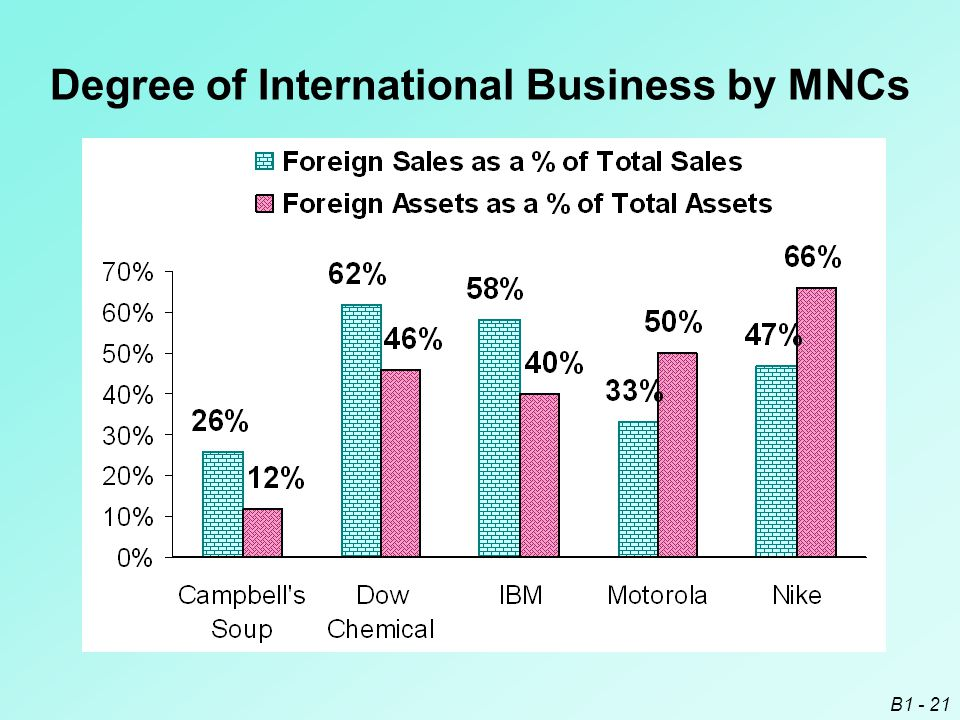 Degree of International Business by MNCs