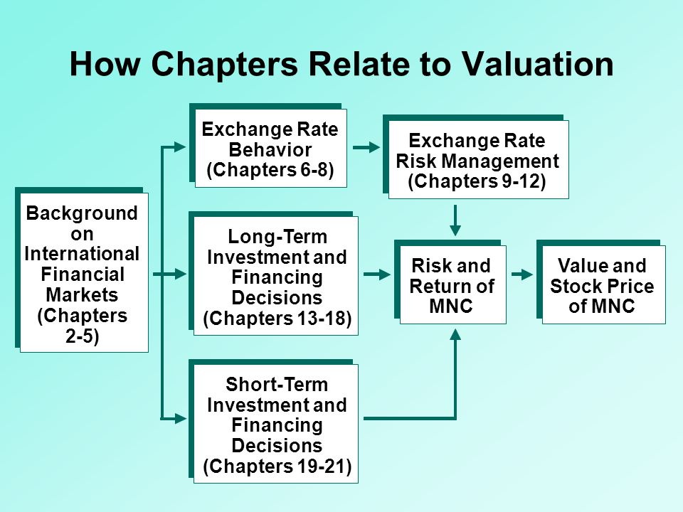 How Chapters Relate to Valuation