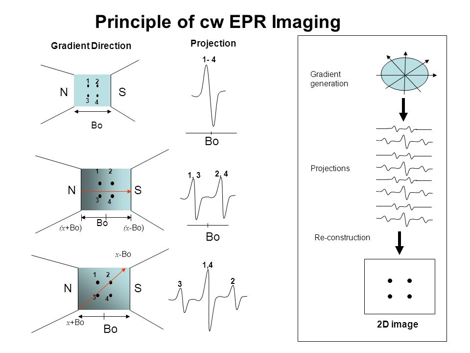 Principle of cw EPR Imaging