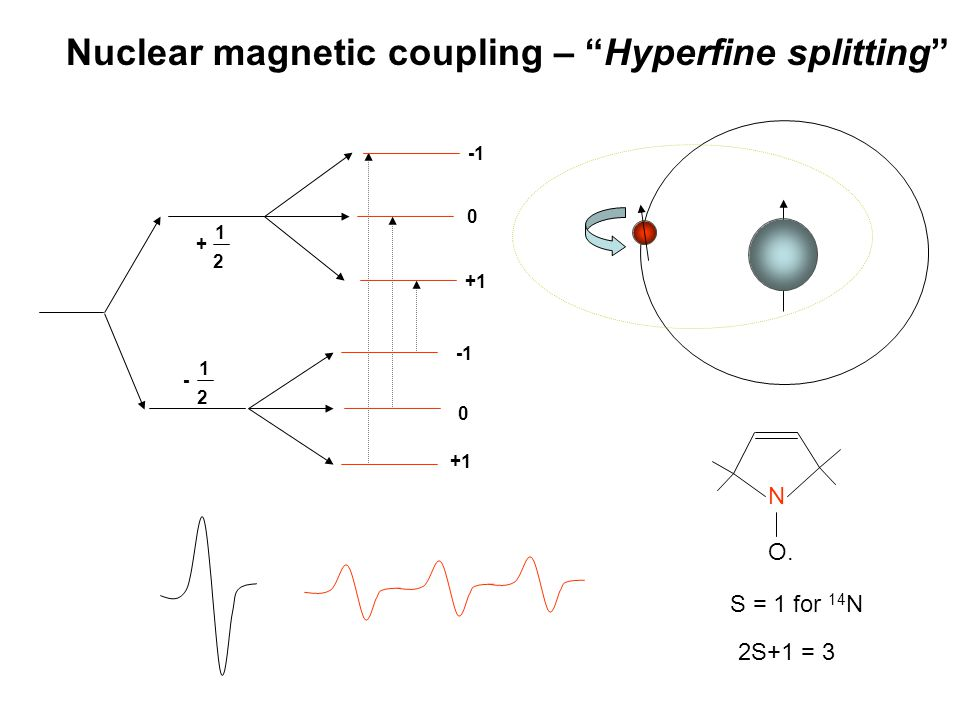Nuclear magnetic coupling – Hyperfine splitting