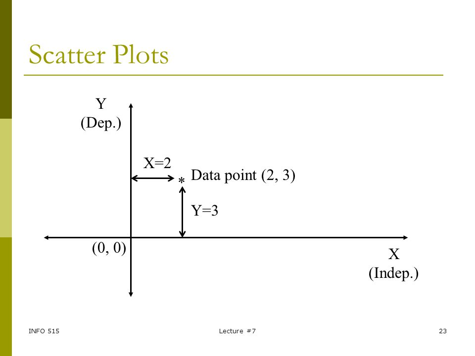 Scatter Plots Y (Dep.) X=2 Data point (2, 3) * Y=3 (0, 0) X (Indep.)