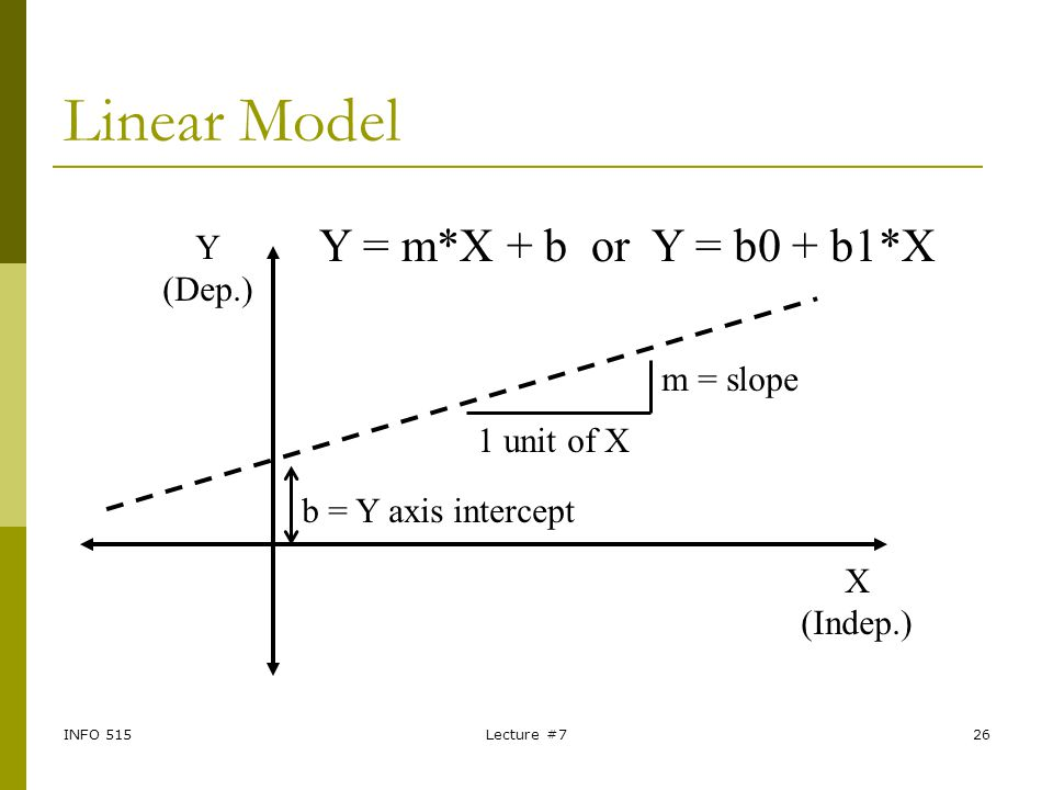Linear Model Y = m*X + b or Y = b0 + b1*X Y (Dep.) m = slope