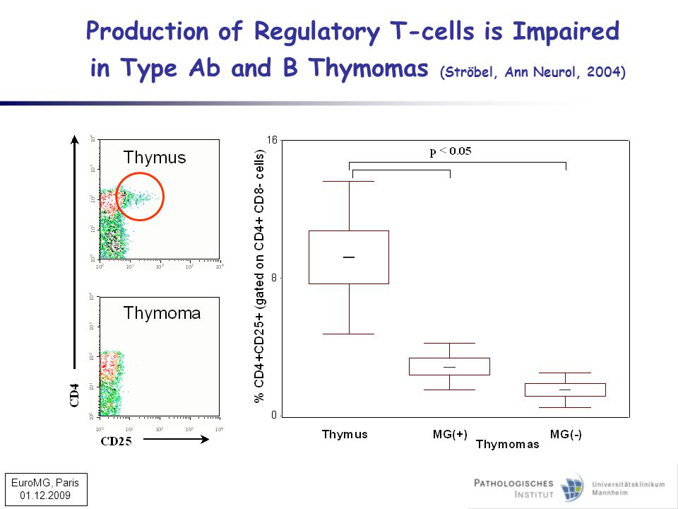Production of Regulatory T-cells is Impaired