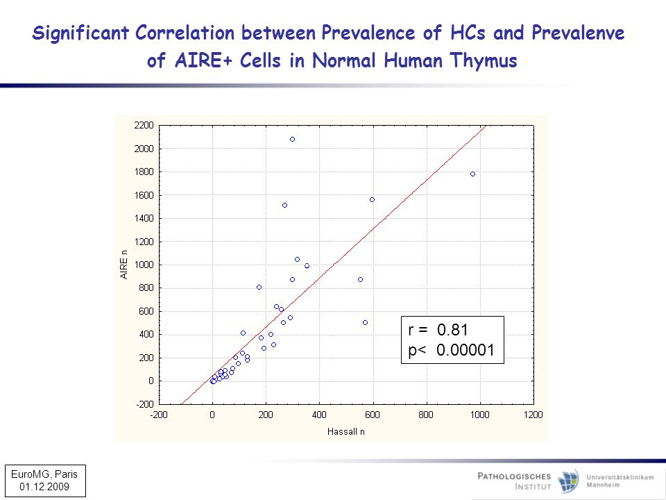 Significant Correlation between Prevalence of HCs and Prevalenve