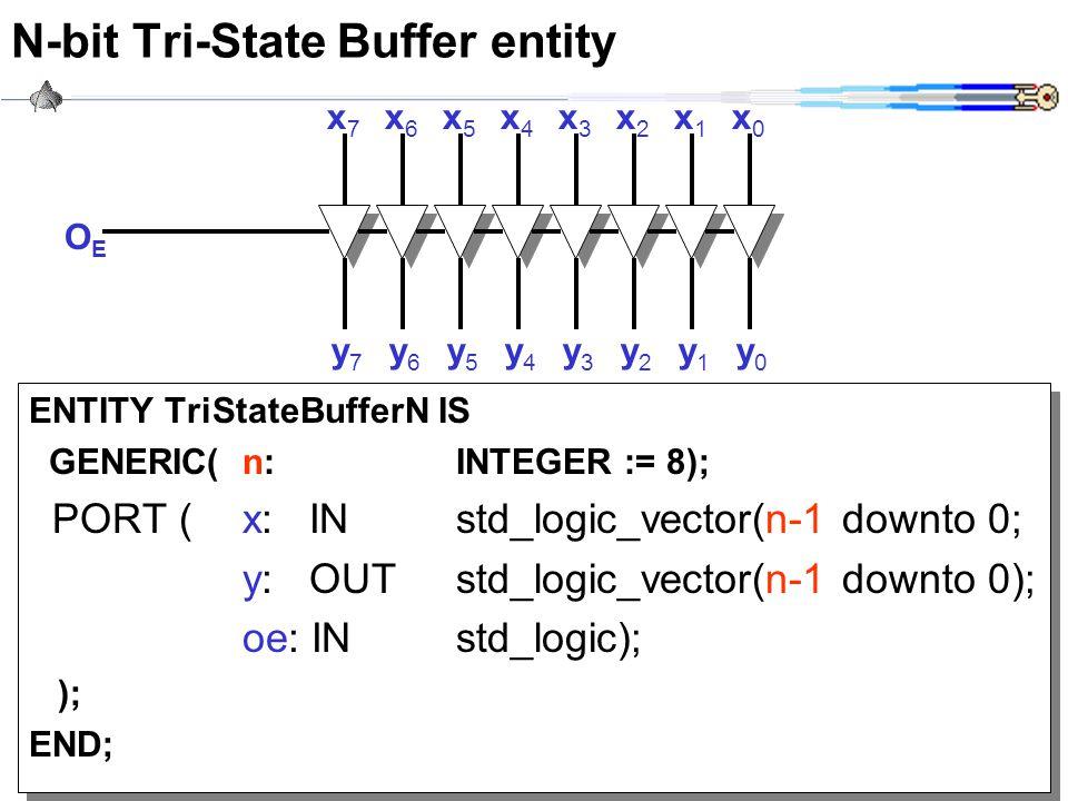 N-bit Tri-State Buffer entity